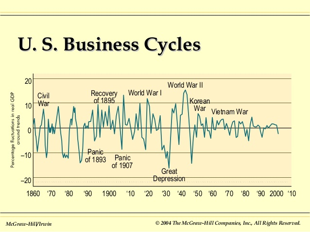 The U.S. economy has a history of ups and downs dating back to 1860.  This chart shows the many ups and downs since then.